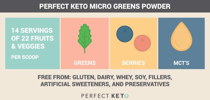 Perfect Keto Micro Greens infor graphic